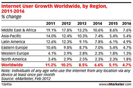arabic internet users emarketer