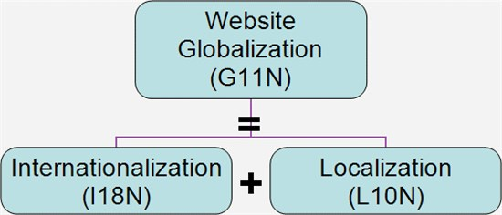 gpi-web globalization terms-home