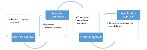 gpi-localization workflow-example