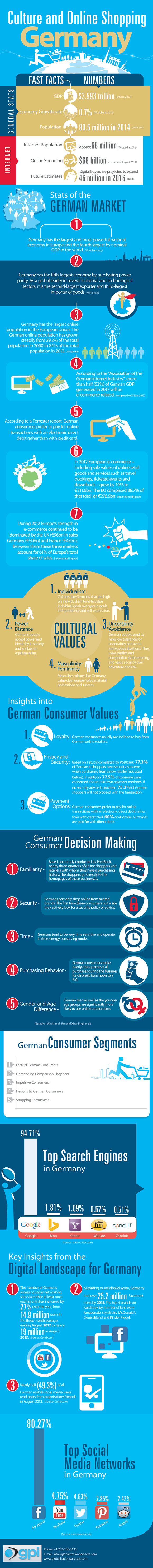 Germany-ebusiness-Infographic