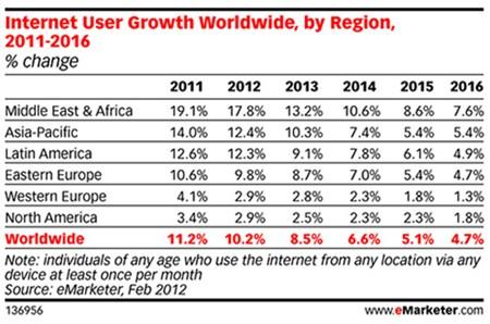 arabic internet users emarketer