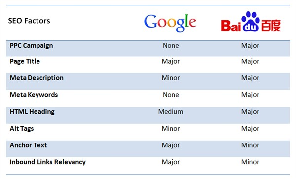Baidu-and-Google