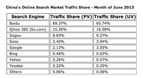 Chinese-Search-Engines