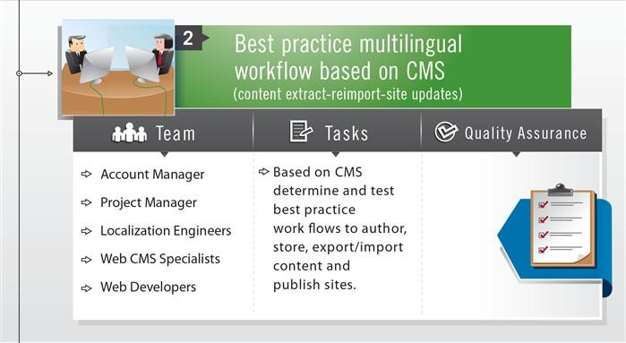 CMS-website-translation