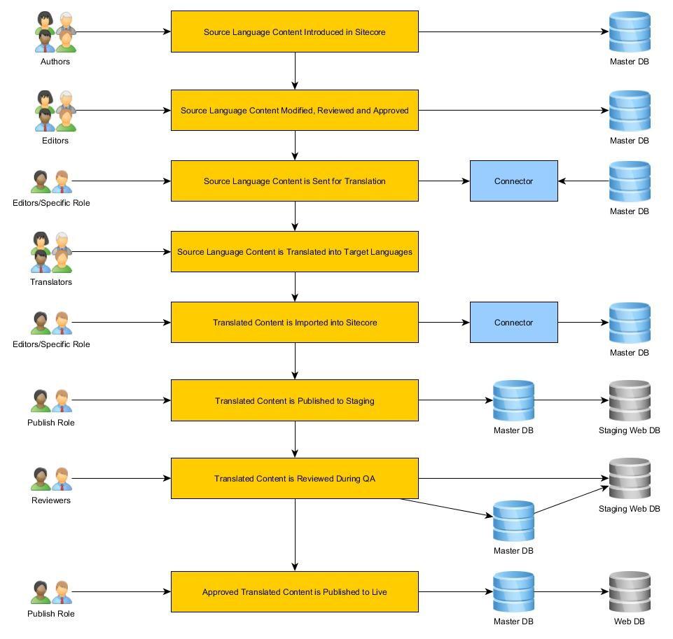 GPI-sitecore workflows-home