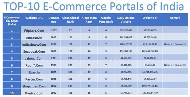 GPI_Indian eCommerce_2