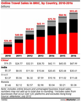 online-travel-sales-in-BRIC-2010-2016