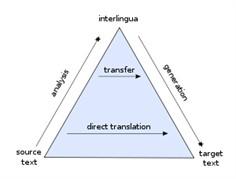translation-MT