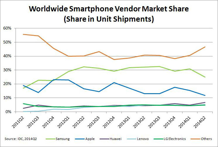 Worldwide-Smartphone-Vendor-Market-Share
