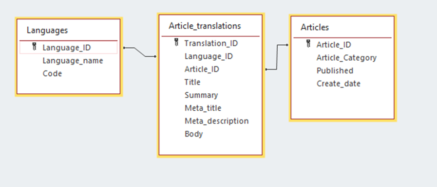 Translation Implementation on Database